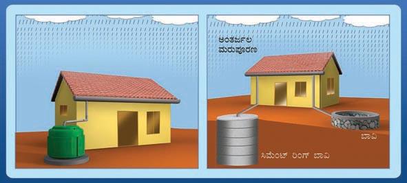 Kscst Rwh Sourabha A Case Study